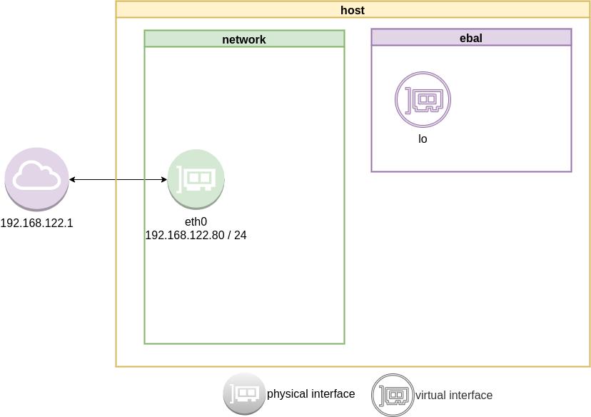 ip-netns02