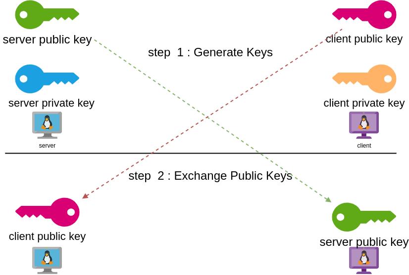 wireguard_keys.png